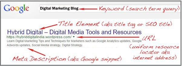 Blog SEO Tips to Optimize Your Blog Posts and Websites