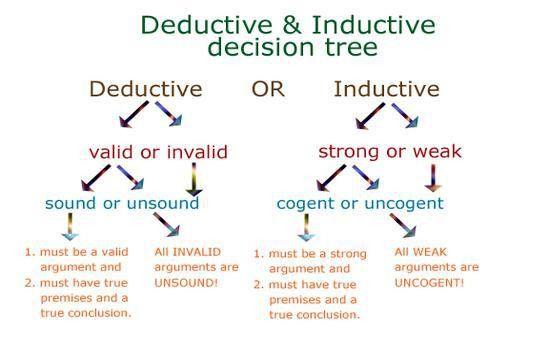 writingxmu - Deductive reasoning