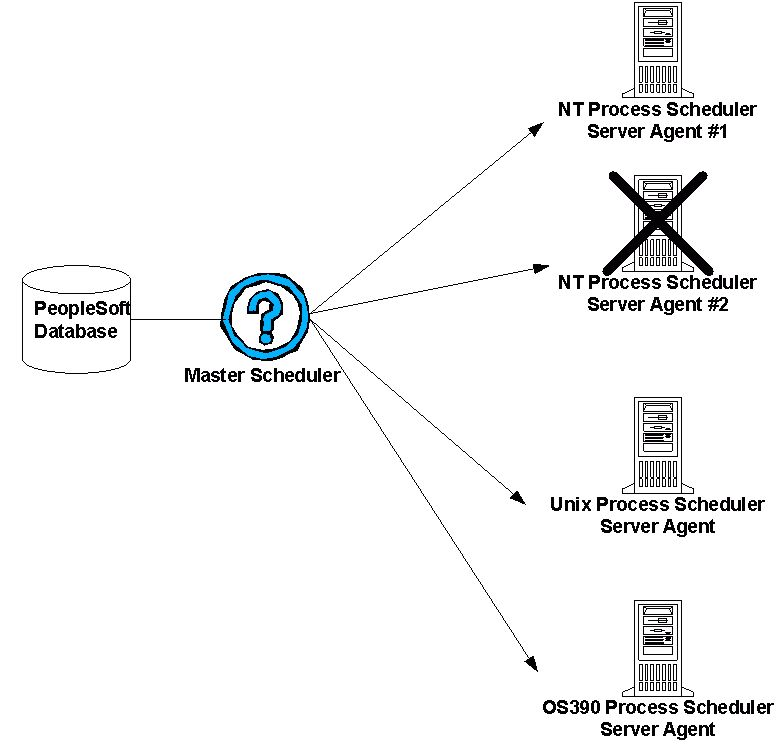 PeopleSoft Process Scheduler