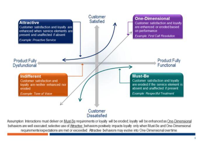Voice Of The Customer - McIntosh & Associates