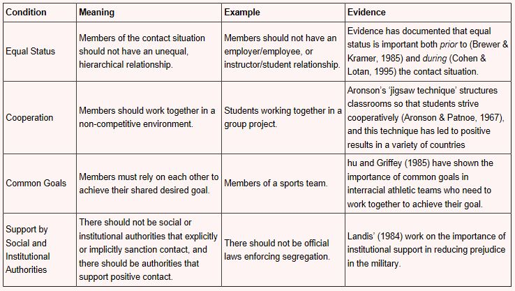 8. Intergroup Theories (Integrated Threat, Social Identity, and ...