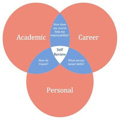 Personal development planning and e-portfolios | Jisc