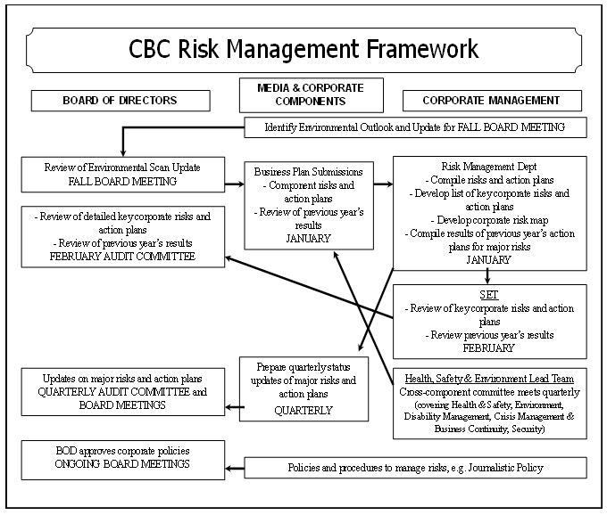 Policy 2.3.32: Risk Management