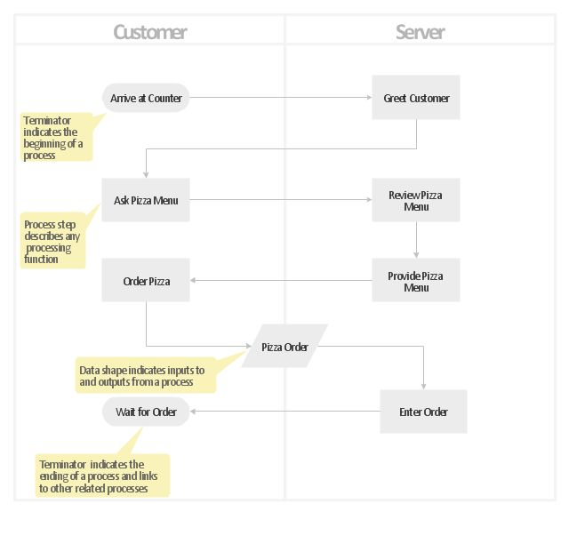 Cross-functional vertical flowchart - Template | Vertical process ...
