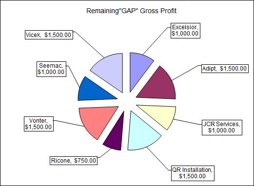 Sample Sales Territory Gap Analysis Excel Sheet With Pie-Chart ...