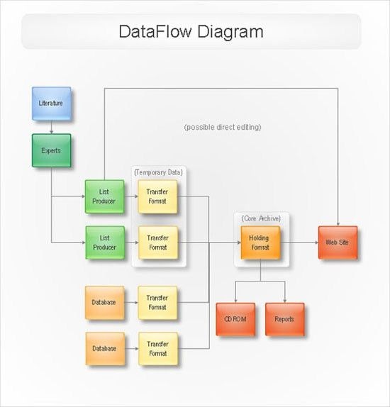 ConceptDraw Samples | Software Diagrams