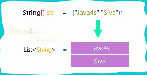 How to Convert String Array to List in Java