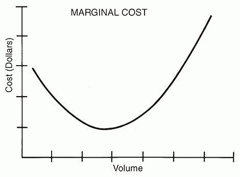 marginal cost | Barrons Dictionary | AllBusiness.com