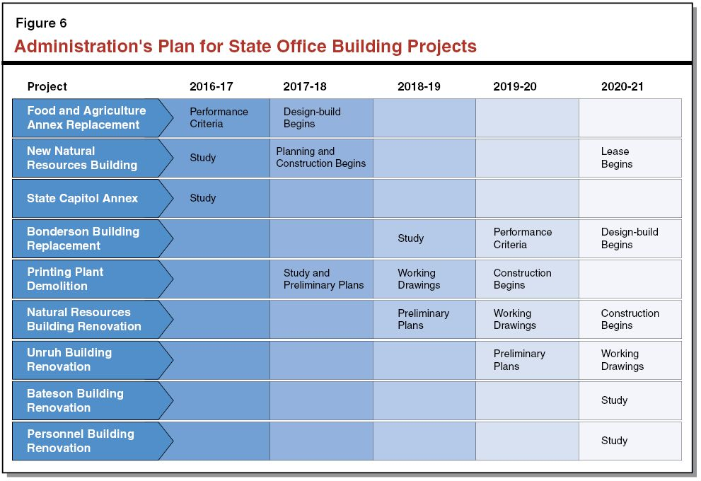 The 2016-17 Budget: The Governor's State Office Building Proposal