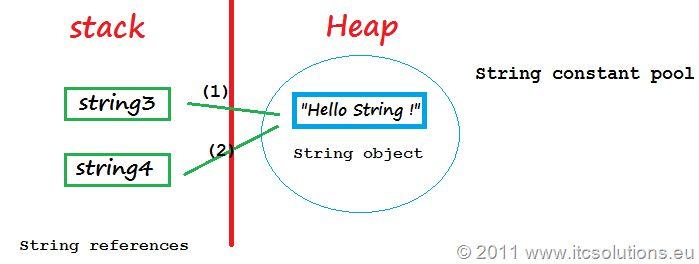 Tutorial Java SCJP - #11 How to use String, StringBuilder and ...
