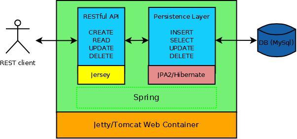 Java Persistence Example with Spring, JPA2 and Hibernate ...