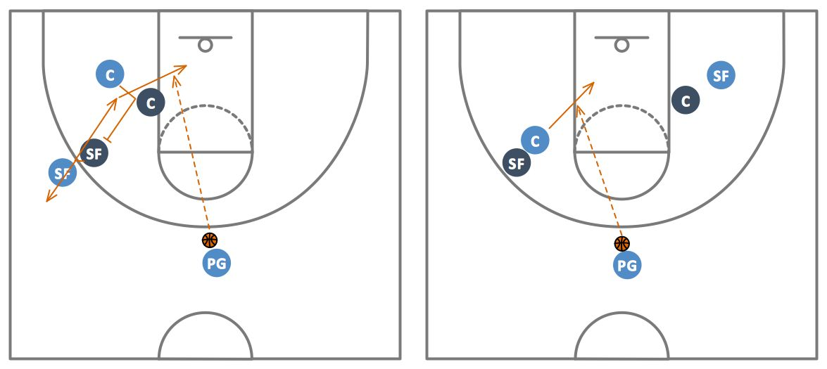 Basketball Plays Diagrams