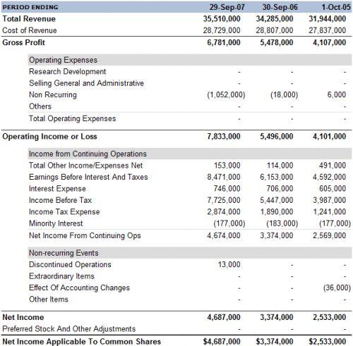 Income Statement - Profit & Loss Statement