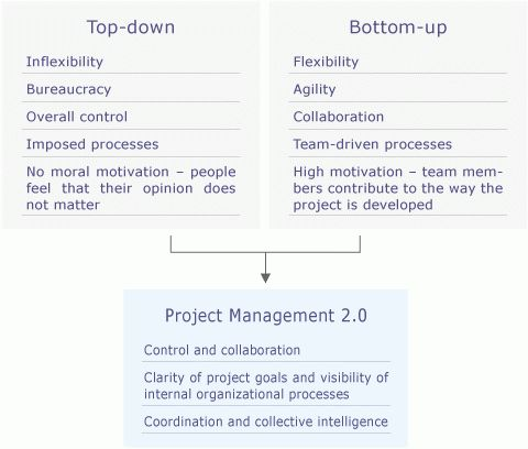Top-down and Bottom-up Project Management: Leveraging the ...