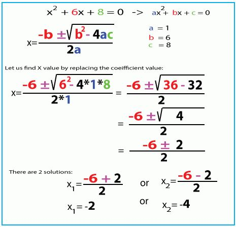 Solve Quadratic Equations | smtutor Learning center - Home of self ...