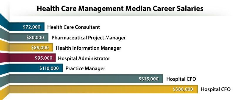 6 High-Paying Healthcare Management Careers