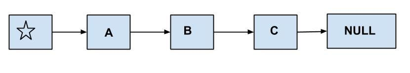 Java LinkedList Example