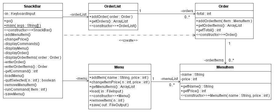 COMP1008 Snack Bar Example UML Class Diagram 2005/6