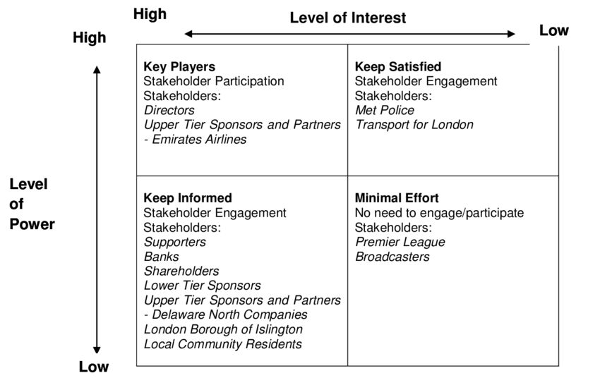 Mendelow's power/interest matrix during stadium operations