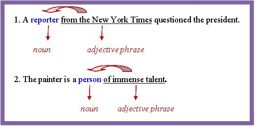 Phrases - Types, Prepositional, Appositive, Absolute & Examples ...
