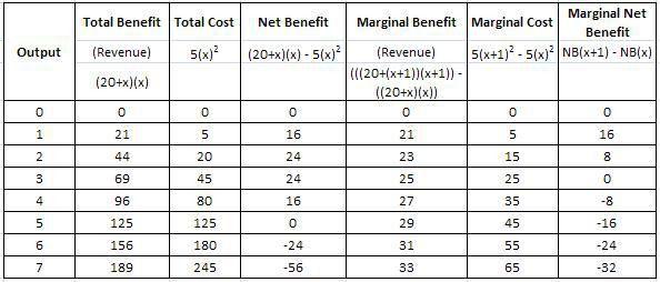 MBA651Fall2007 - (B) marginal analysis - Marginal Benefit ...