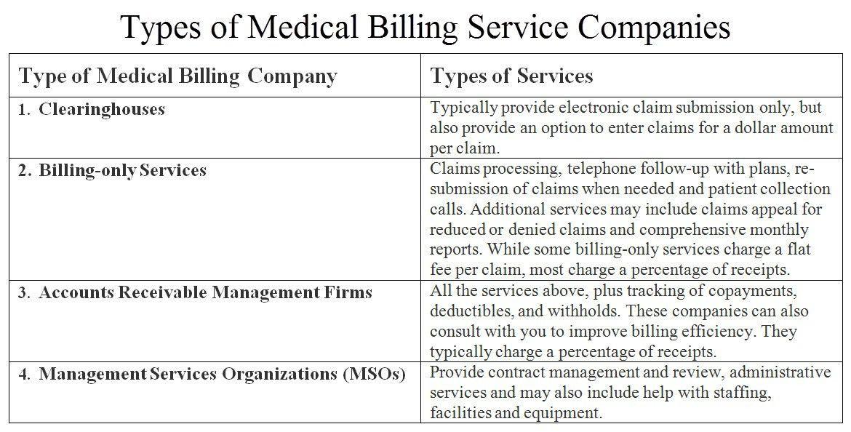 Hiring a Billing Company (Part 1) |
