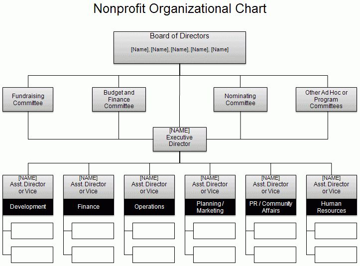 11+ organizational chart template excel | Letter Template Word