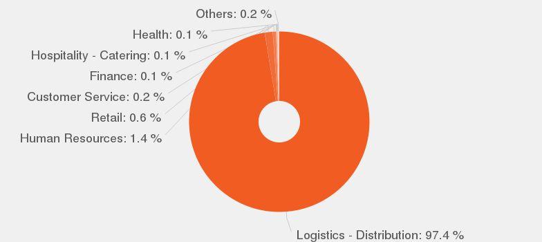 Delivery Driver job description - JobisJob United States