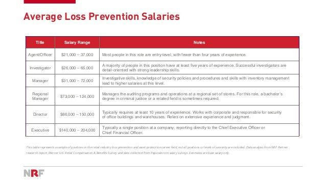 Retail Loss Prevention Careers & Salaries Report