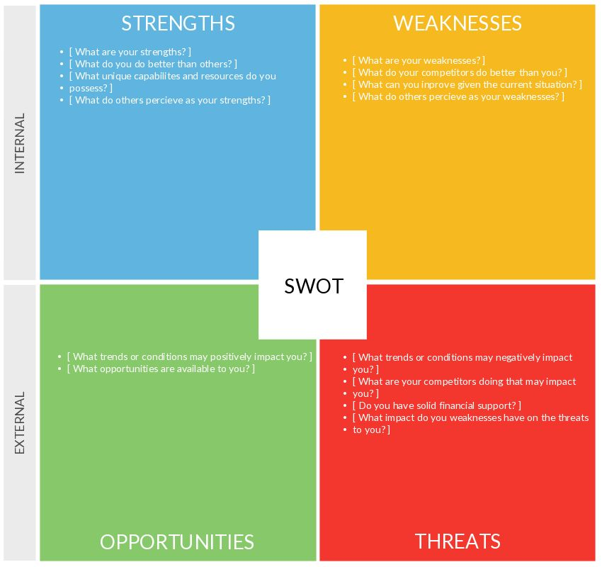 Benefits of a SWOT Analysis and How to Fine Tune It