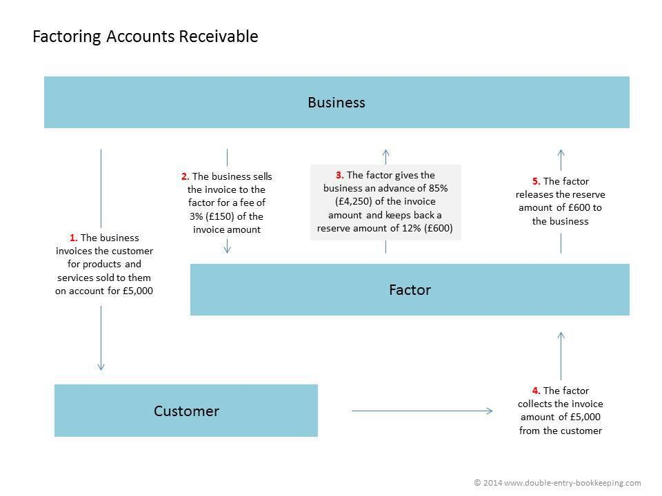 Factoring Receivables | Double Entry Bookkeeping