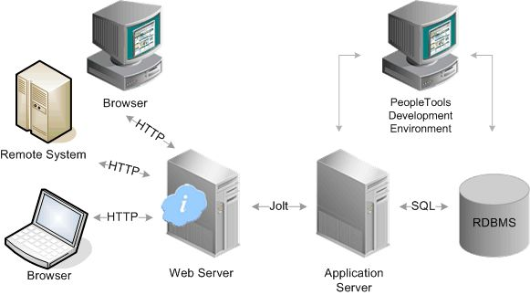 PeopleSoft- HRMS, FMS, SCM, CRM: PeopleSoft Internet Architecture ...
