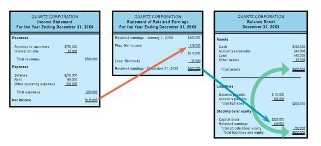 Income Statement, The Statement of Retained Earnings, Balance ...