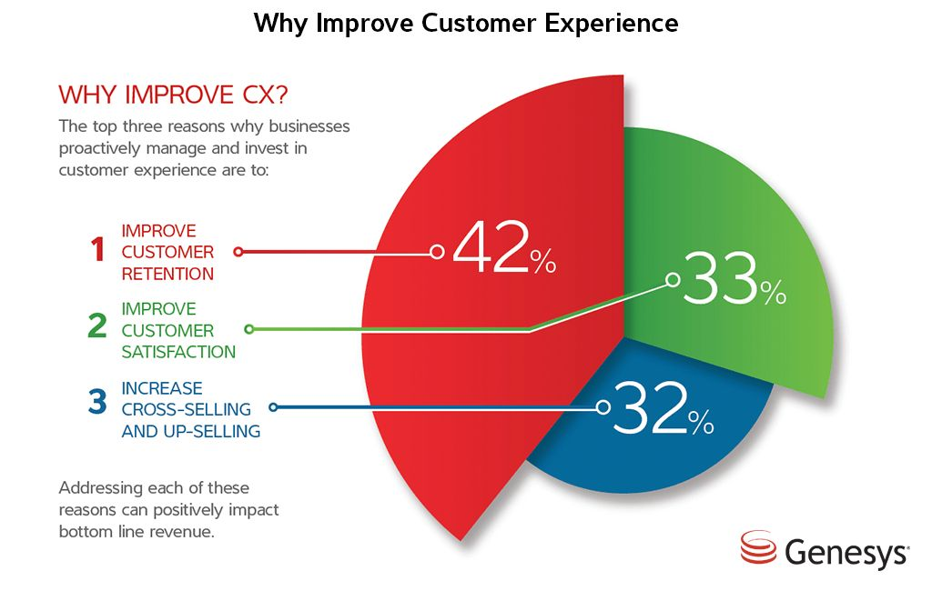 Why Customer Support and Loyalty Initiatives are Worth the Investment