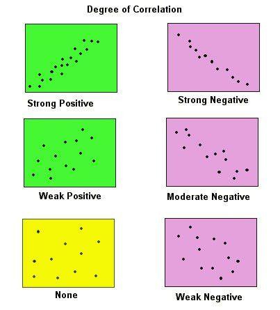 Correlation Coeff