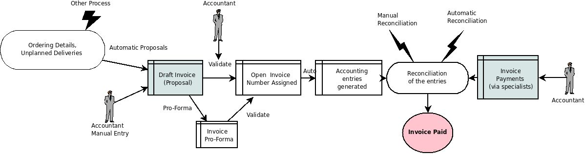 Accounting Workflow and Automatic Invoice Creation