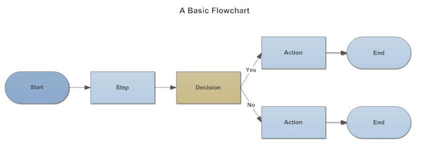Flowchart - Everything You Need to Know About Flow Charts
