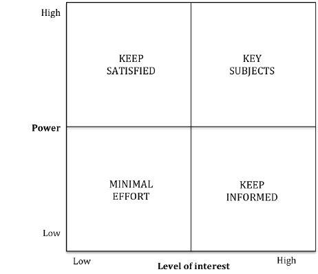 The power-interest matrix (Johnson and Scholes, 1999)