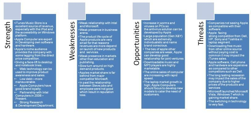 Strategic Analysis (SWOT and BCG Matrix) of Apple Inc – The ...