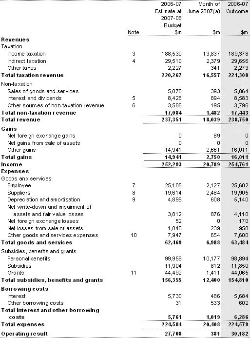 Final Budget Outcome - Part 3: Australian Accounting Standards ...