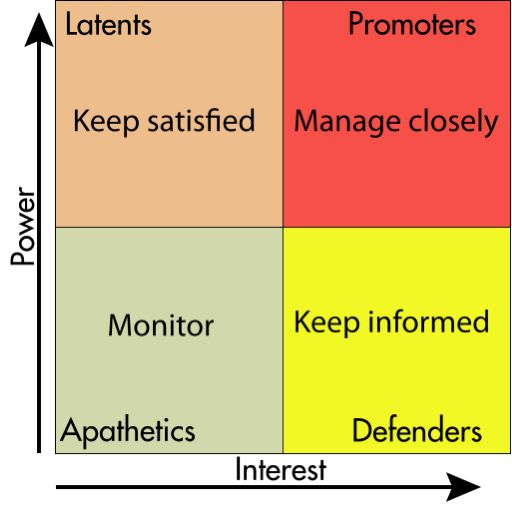 Stakeholder Dimensions | Coastal Processes, Hazards, and Society