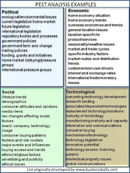 What Is A PEST Analysis