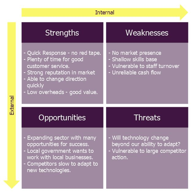 SWOT analysis for a small independent bookstore | Small business ...