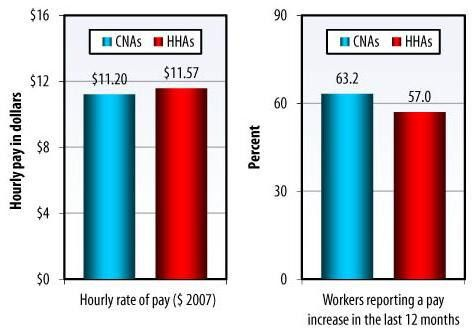 Understanding Direct Care Workers: A Snapshot of Two of America's ...