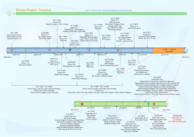 Edraw Project Timeline   Free Edraw Project Timeline Templates