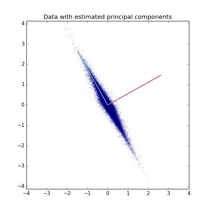 Principal Component Analysis on a 2D example. — PyDeep 1.1.0 ...