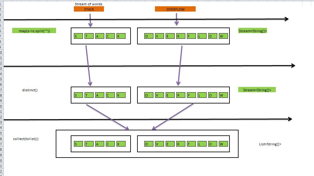What's the difference between map and flatMap methods in Java 8 ...