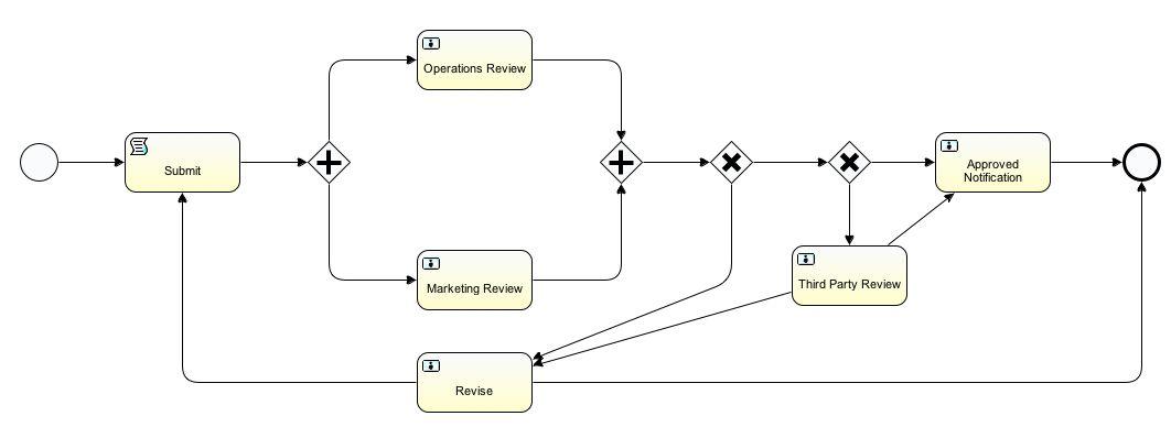 Index of /alfresco-developer-series-tutorials/workflow/tutorial/images