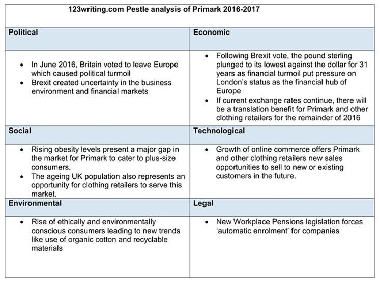 PESTLE And SWOT Analysis Of Primark 2016 2017