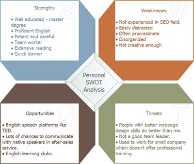 Personal SWOT Analysis Examples